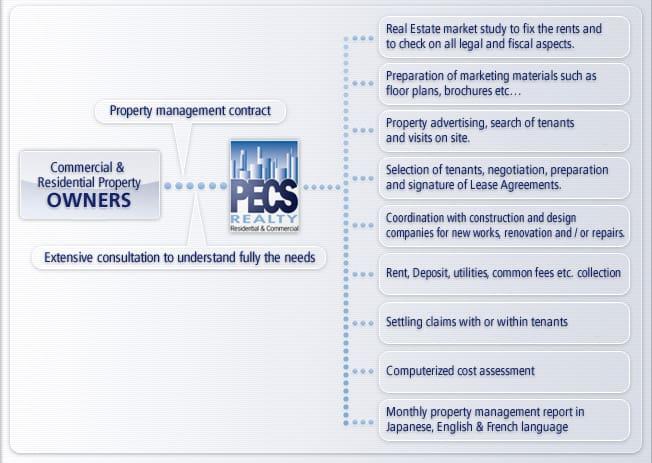 Property Management - Pecsrealty